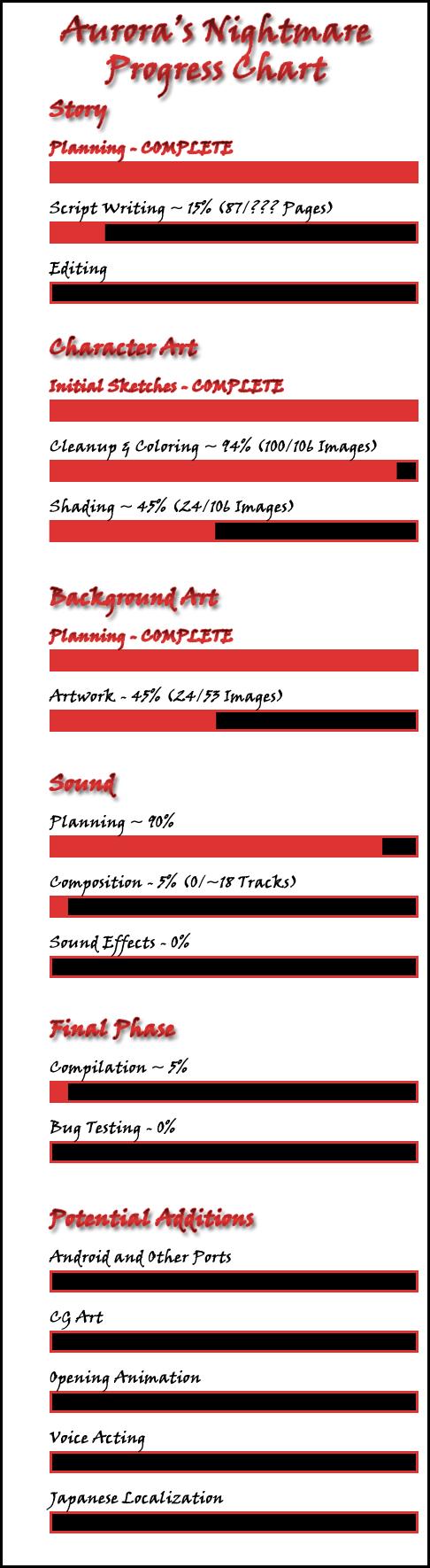 Progress Chart August 2014